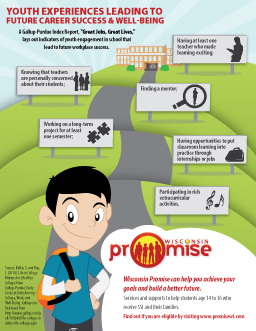Infographic:  Youth Experiences Leading to Future Career Success and Well-Being